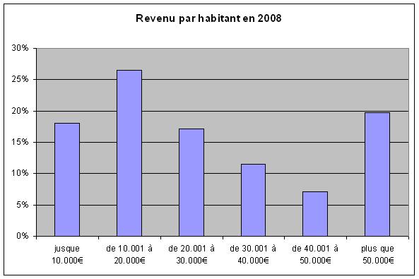 Population_revenu-3.jpg
