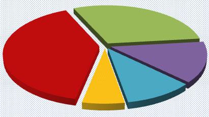 Le budget communal 2013