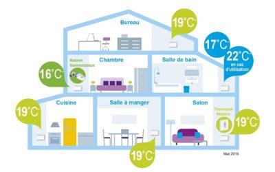 La température des pièces d'habitation