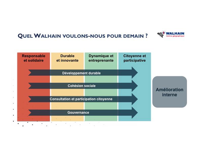Un projet enthousiasmant pour Walhain !