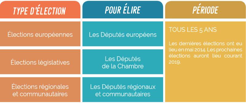 Élections de mai 2019 – Pour quoi vote-t-on?